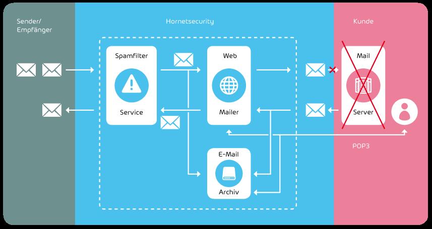 Integration des Continuity Service im E-Mail Management System