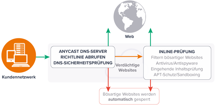 Funktionsweise Avast Business CloudCare – Secure WebGateway